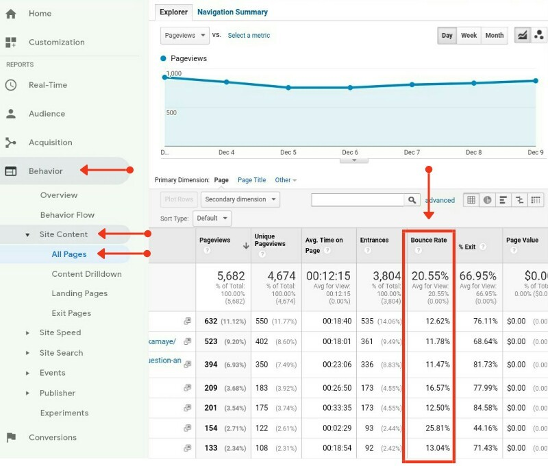 Bounce rate km kaise kare