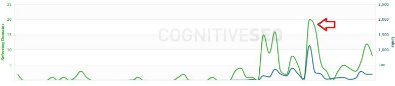 Negative seo graph