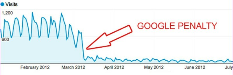 Negative seo effect in analytics