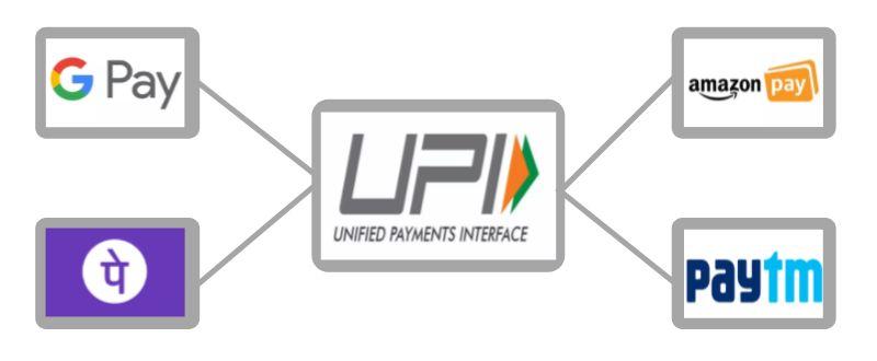UPI क्या हैं इसके लाभों के बारे में जानें